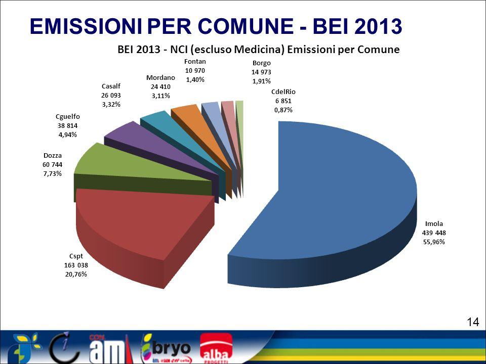 EMISSIONI PER COMUNE - BEI 2013
