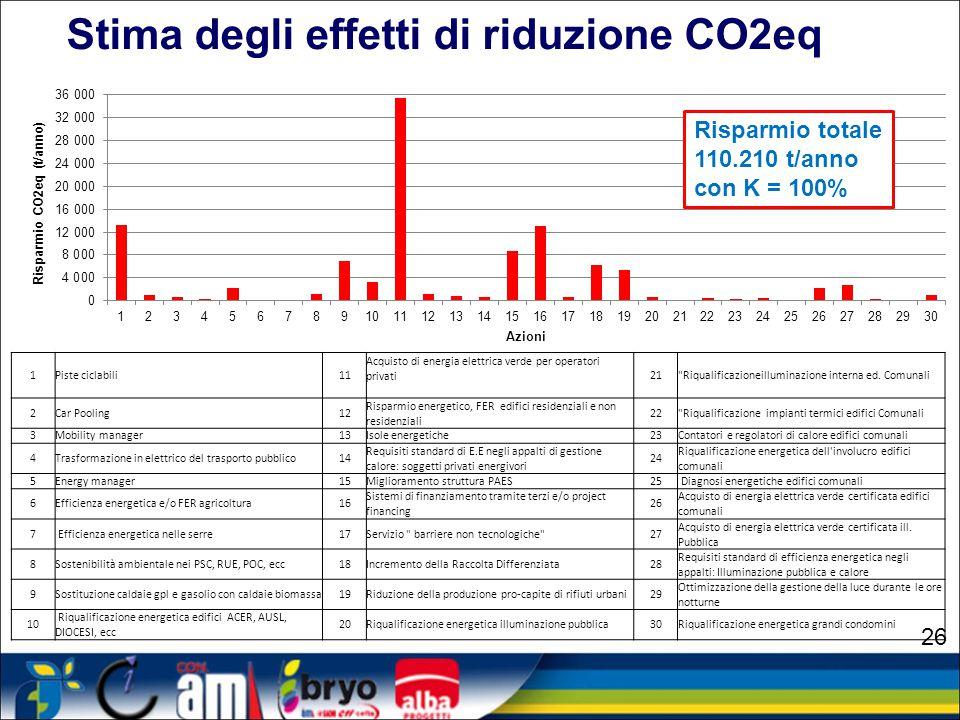 Stima degli effetti di riduzione CO2eq