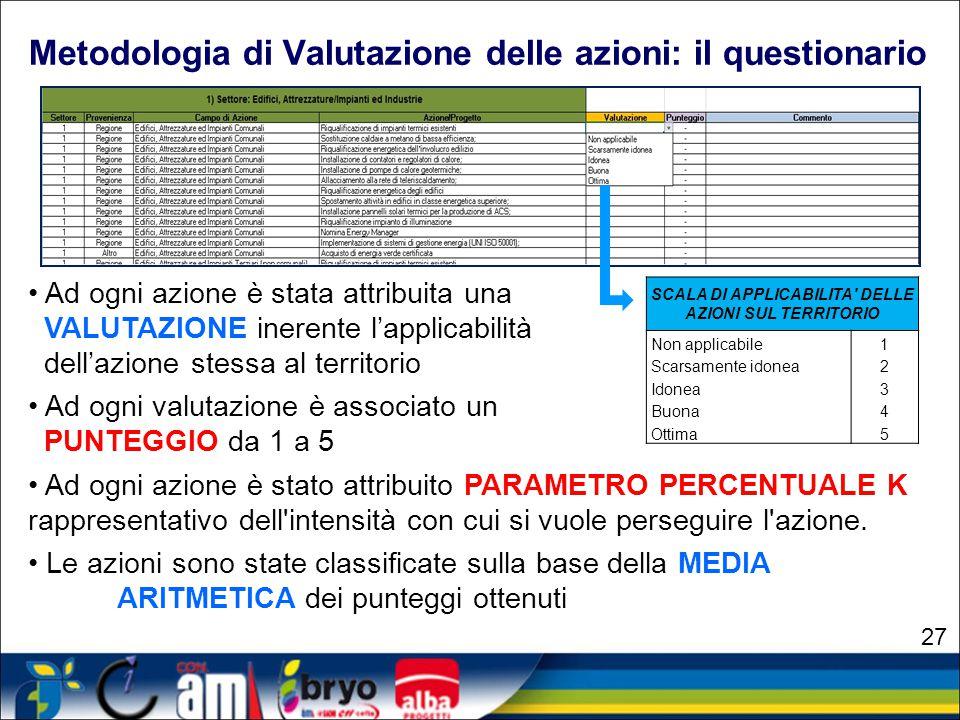 Metodologia di Valutazione delle azioni: il questionario