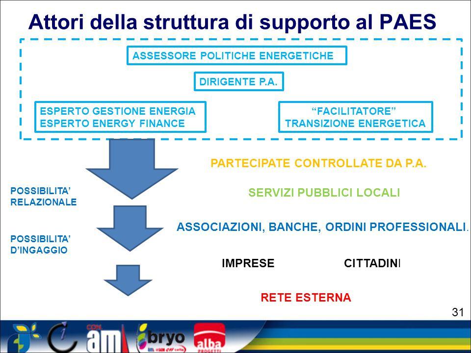 Attori della struttura di supporto al PAES