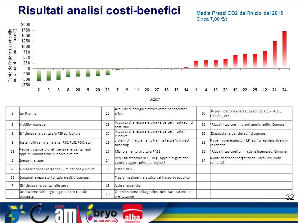Risultati analisi costi-benefici
