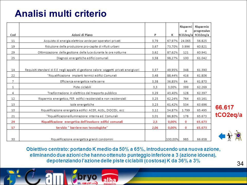 Analisi multi criterio