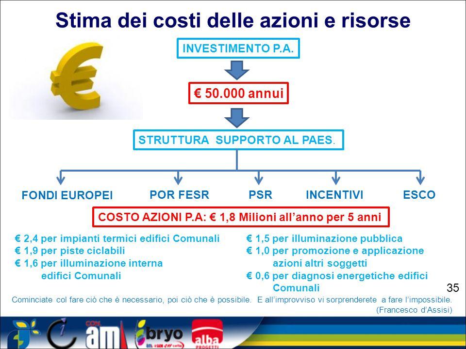 Stima dei costi delle azioni e risorse