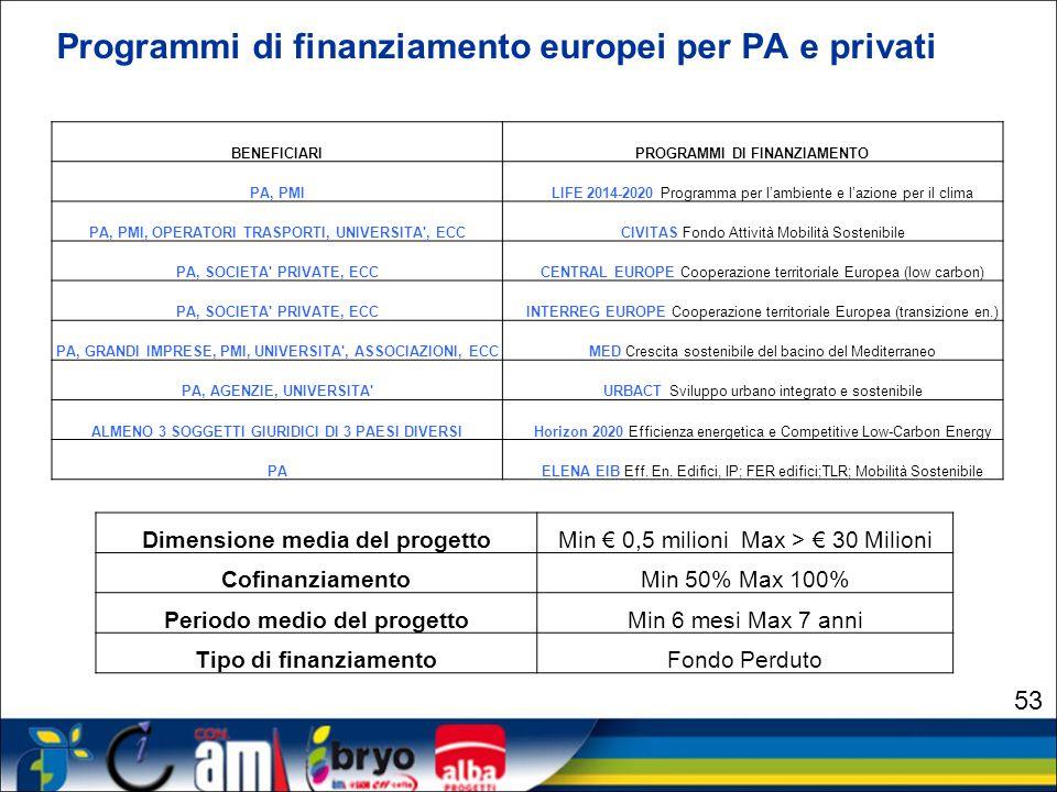 Programmi di finanziamento europei per PA e privati