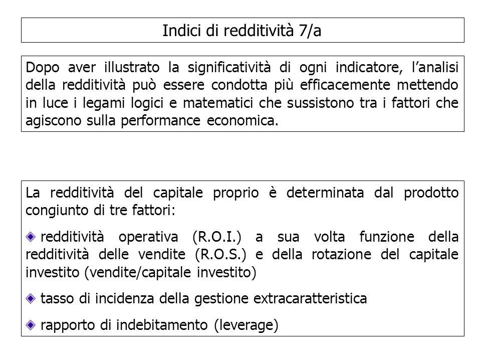 Indici di redditività 7/a