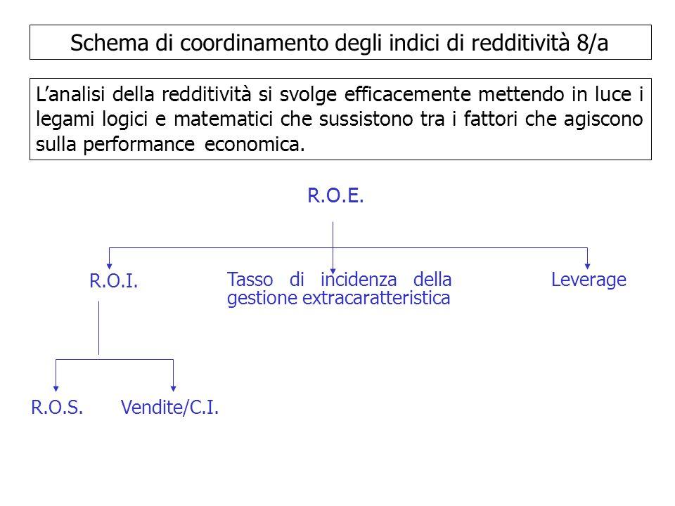 Schema di coordinamento degli indici di redditività 8/a