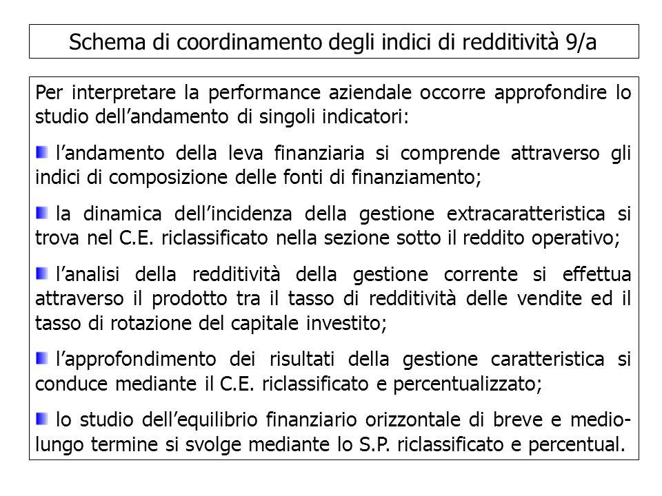 Schema di coordinamento degli indici di redditività 9/a