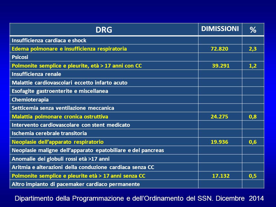 DRG DIMISSIONI. % Insufficienza cardiaca e shock. Edema polmonare e insufficienza respiratoria.