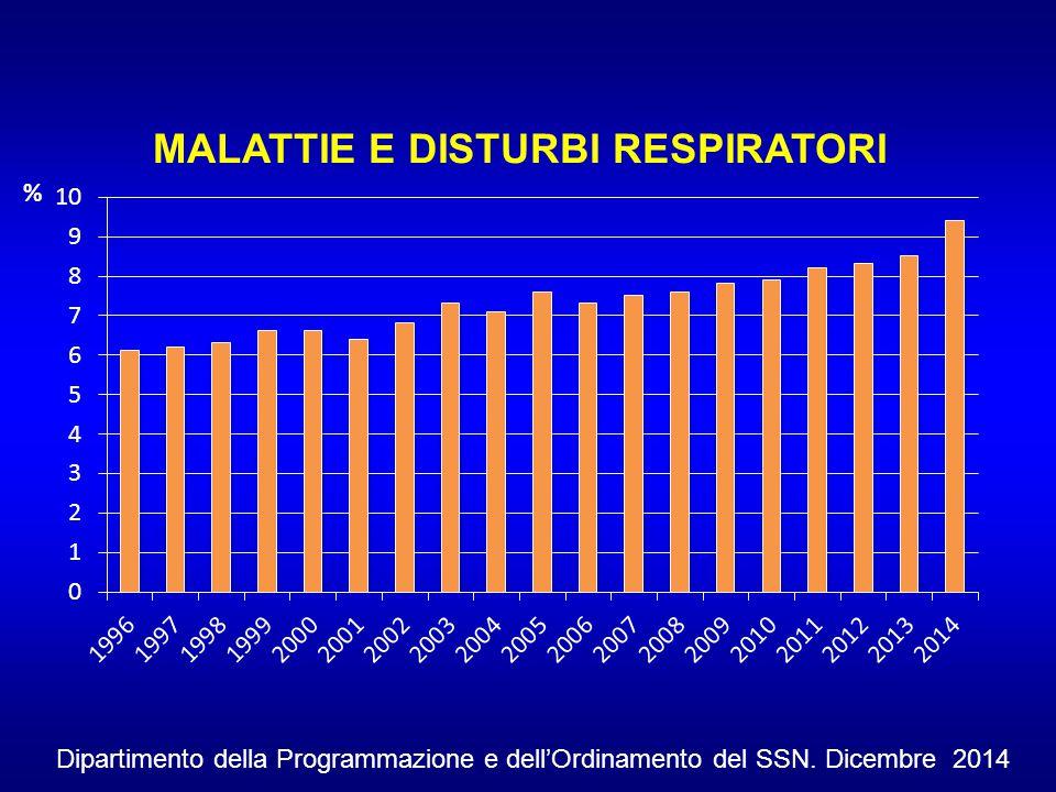 % Dipartimento della Programmazione e dell'Ordinamento del SSN. Dicembre 2014