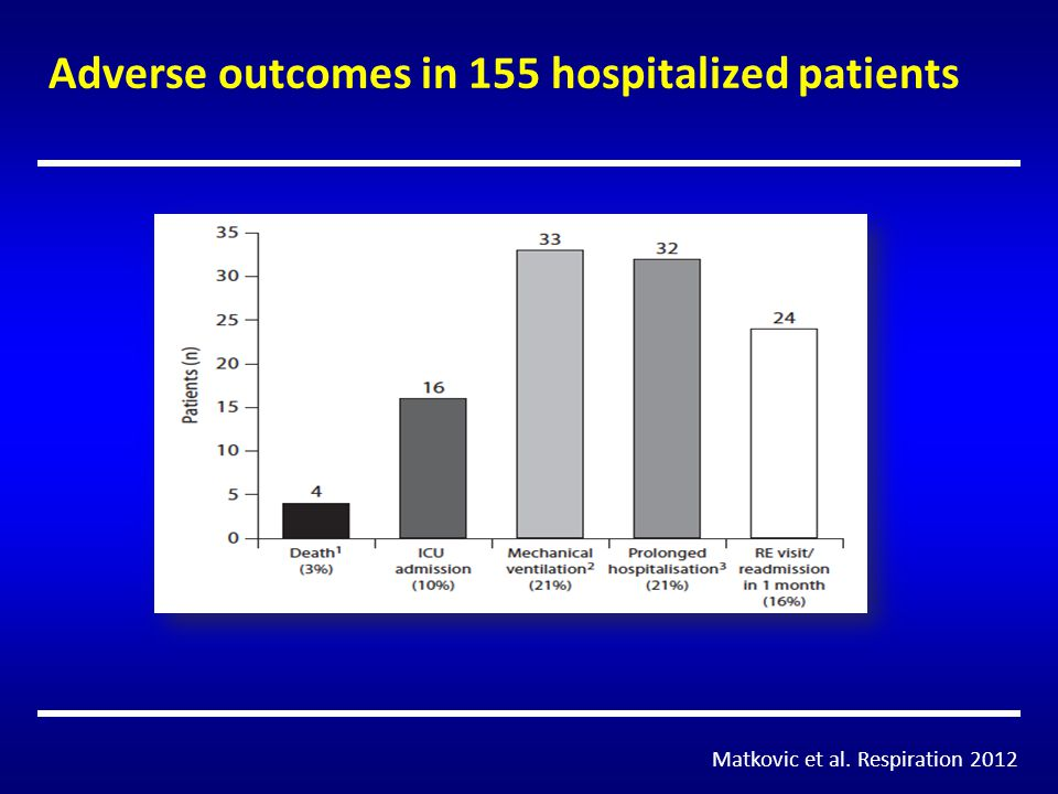Adverse outcomes in 155 hospitalized patients