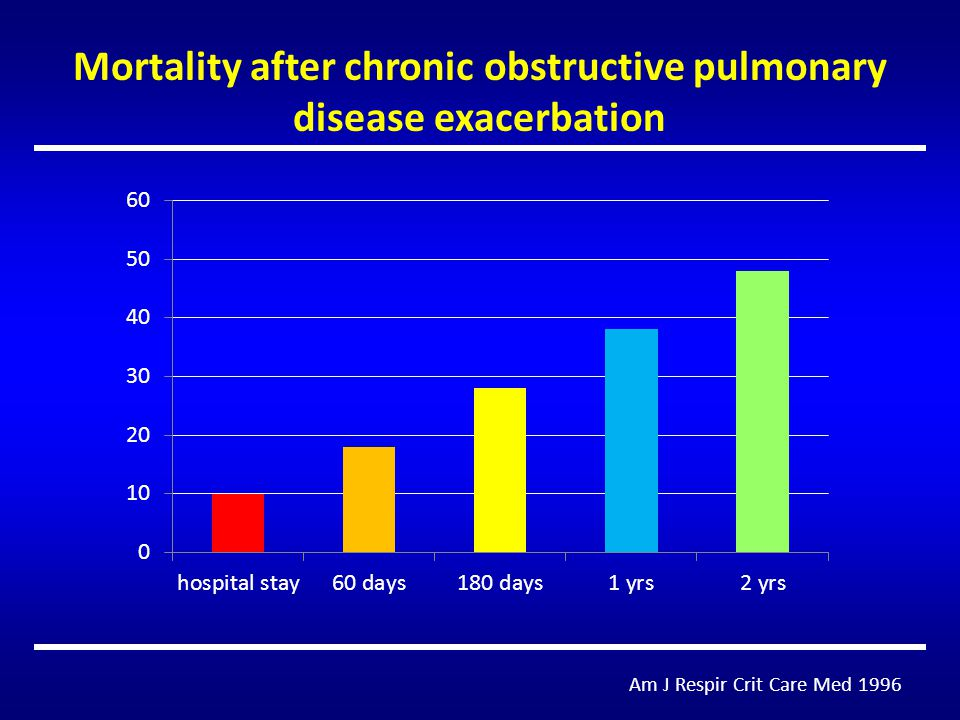 Mortality after chronic obstructive pulmonary disease exacerbation