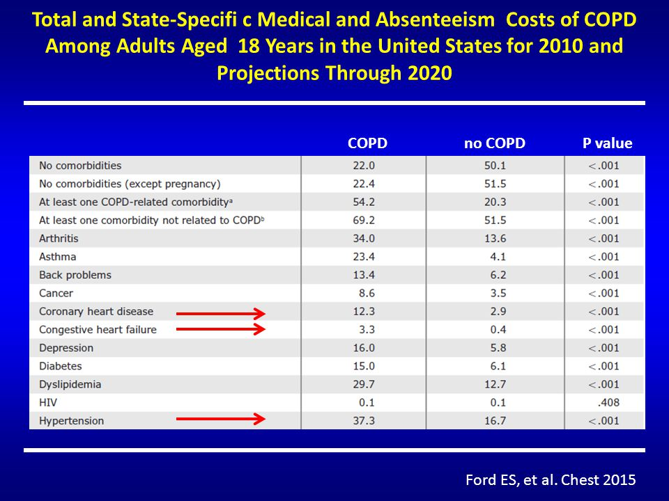 Total and State-Specifi c Medical and Absenteeism Costs of COPD Among Adults Aged 18 Years in the United States for 2010 and Projections Through 2020
