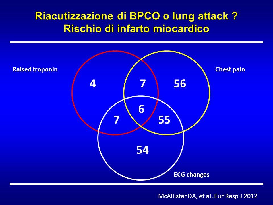 Riacutizzazione di BPCO o lung attack Rischio di infarto miocardico
