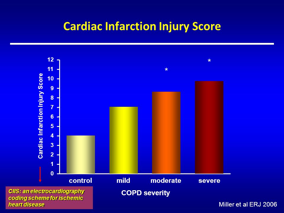 Cardiac Infarction Injury Score