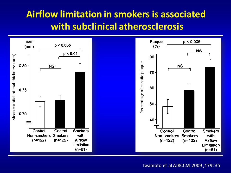 Airflow limitation in smokers is associated