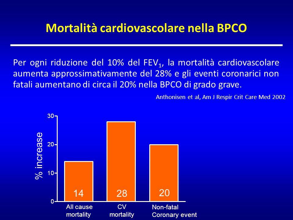Mortalità cardiovascolare nella BPCO