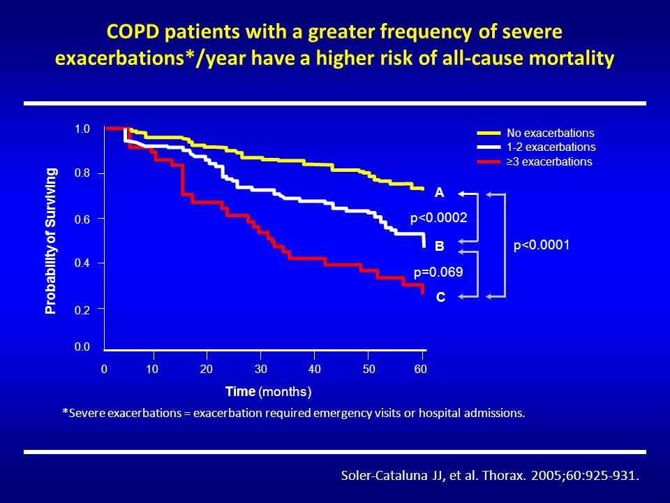 COPD patients with a greater frequency of severe exacerbations