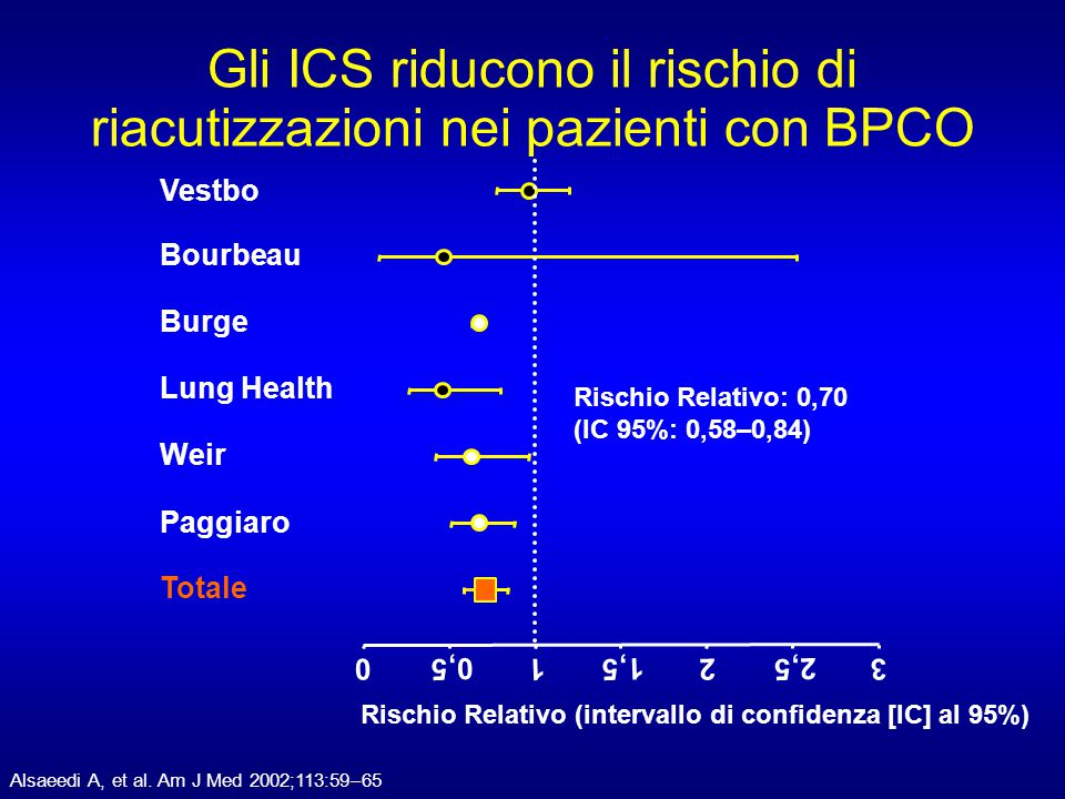 Gli ICS riducono il rischio di riacutizzazioni nei pazienti con BPCO