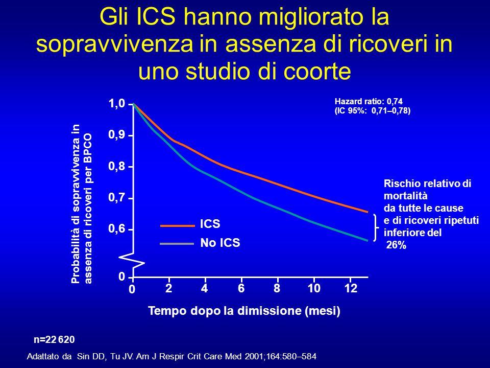 Gli ICS hanno migliorato la sopravvivenza in assenza di ricoveri in uno studio di coorte
