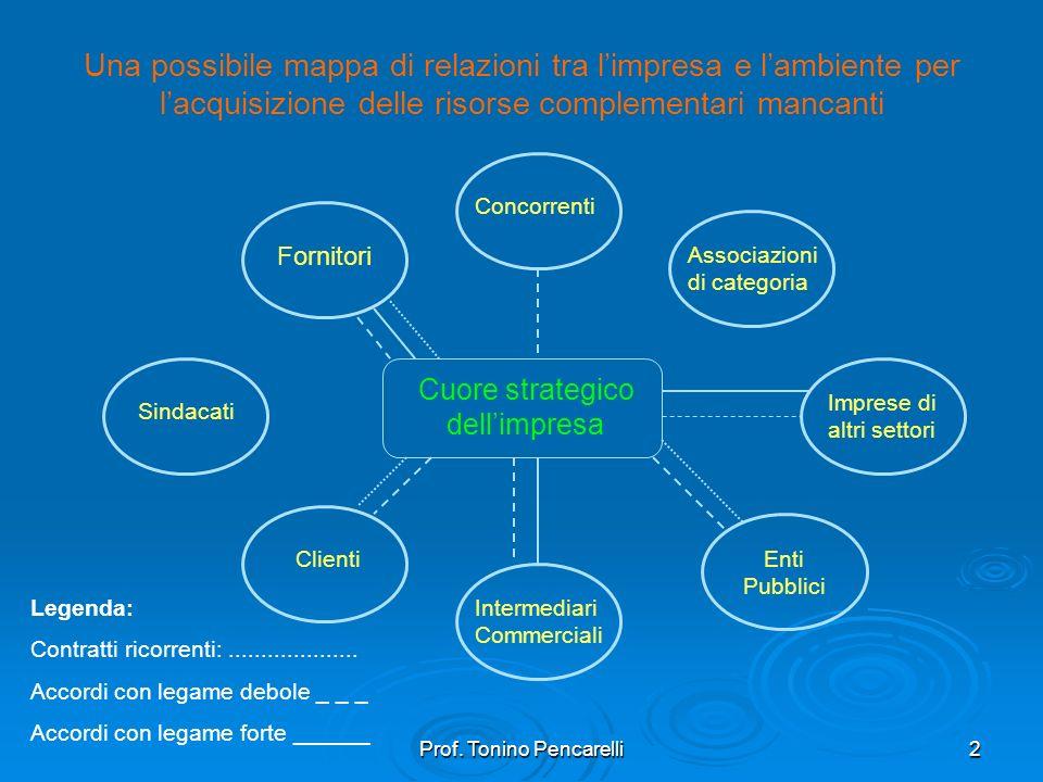 Una possibile mappa di relazioni tra l'impresa e l'ambiente per l'acquisizione delle risorse complementari mancanti