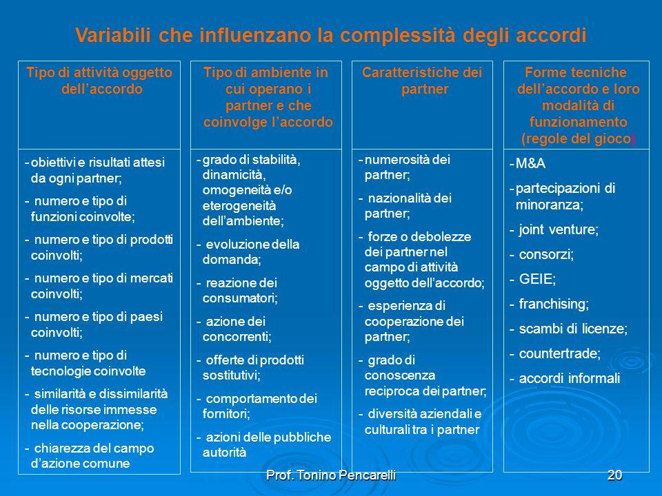 Variabili che influenzano la complessità degli accordi