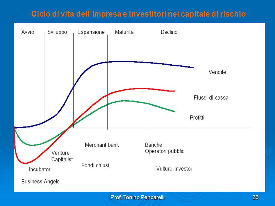 Ciclo di vita dell'impresa e investitori nel capitale di rischio