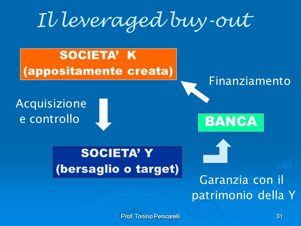 Il leveraged buy-out BANCA SOCIETA' K (appositamente creata)