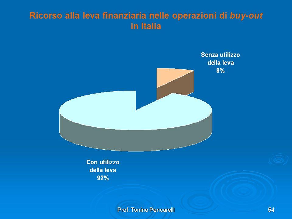 Ricorso alla leva finanziaria nelle operazioni di buy-out in Italia