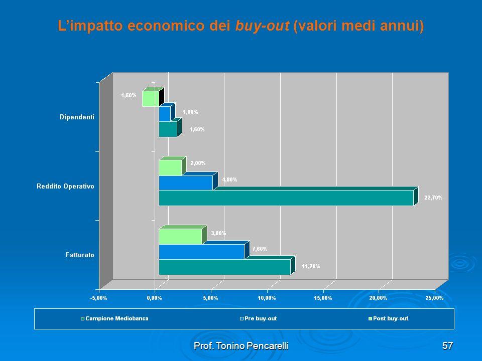 L'impatto economico dei buy-out (valori medi annui)