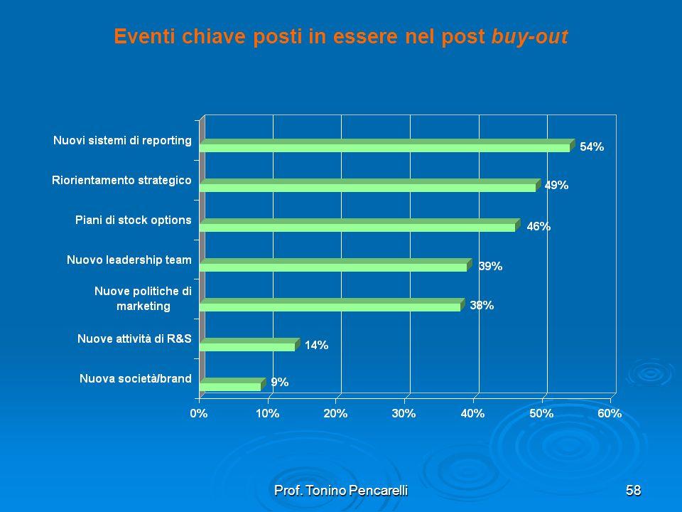 Eventi chiave posti in essere nel post buy-out