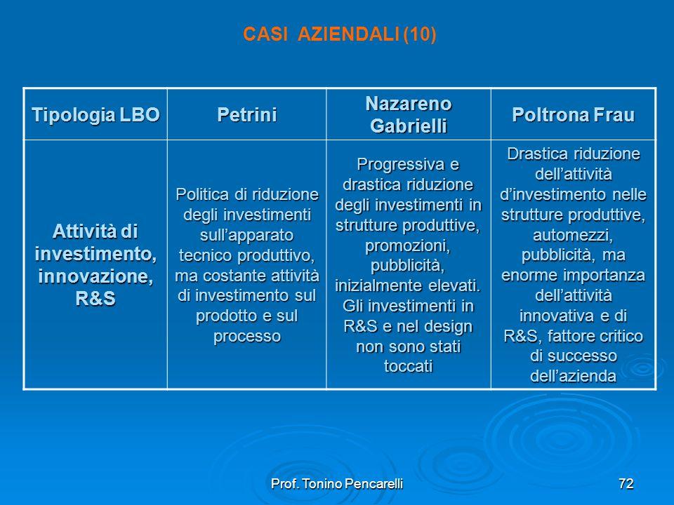 Attività di investimento, innovazione, R&S