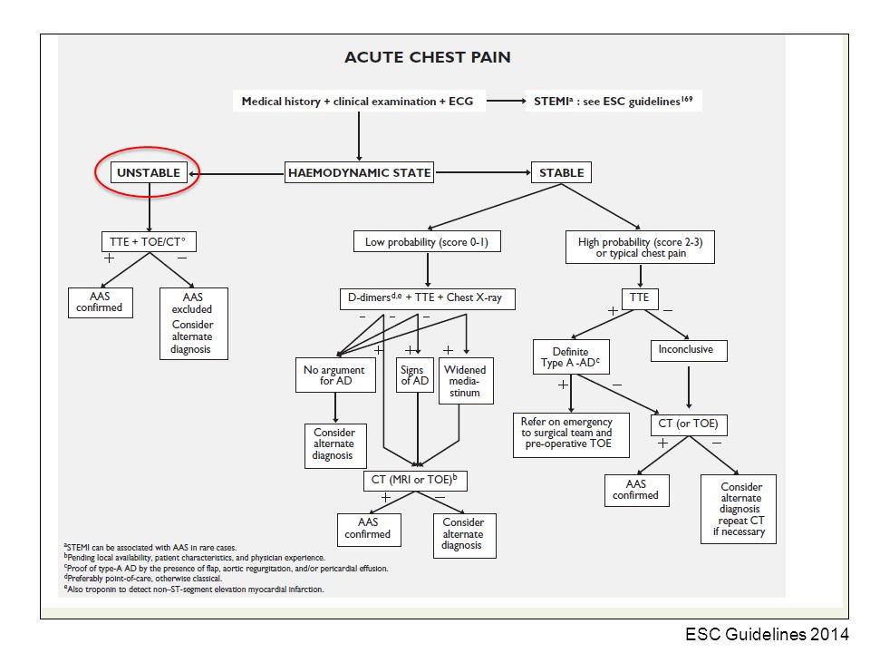 ESC Guidelines 2014