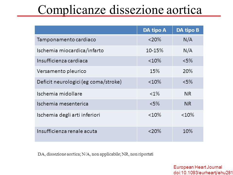 Complicanze dissezione aortica