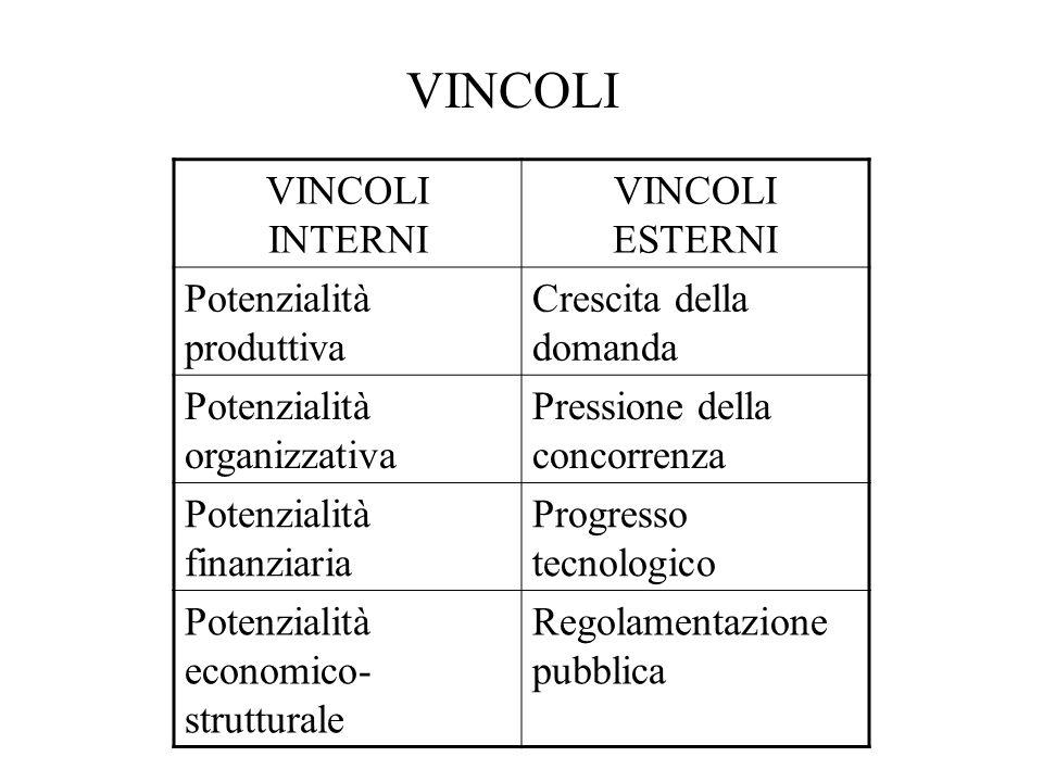 VINCOLI VINCOLI INTERNI VINCOLI ESTERNI Potenzialità produttiva