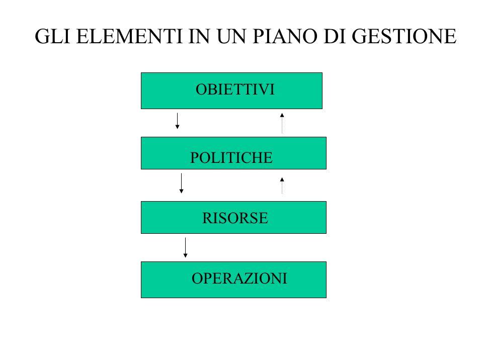 GLI ELEMENTI IN UN PIANO DI GESTIONE