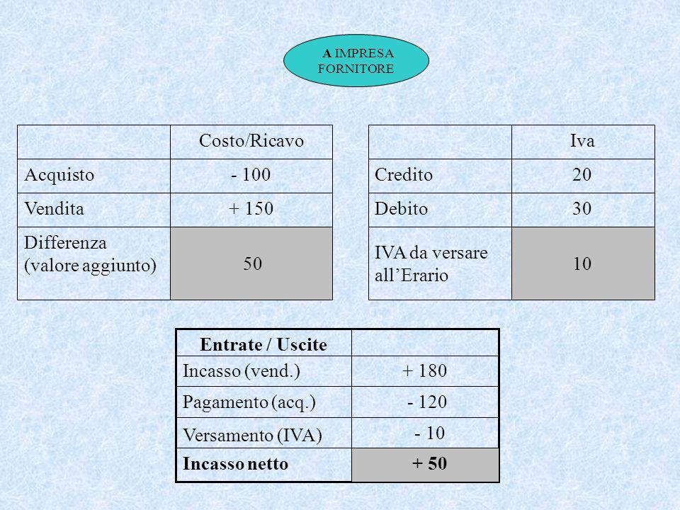 Differenza (valore aggiunto) + 150 Vendita - 100 Acquisto Costo/Ricavo