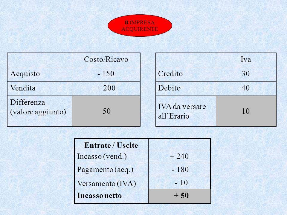 Differenza (valore aggiunto) + 200 Vendita - 150 Acquisto Costo/Ricavo