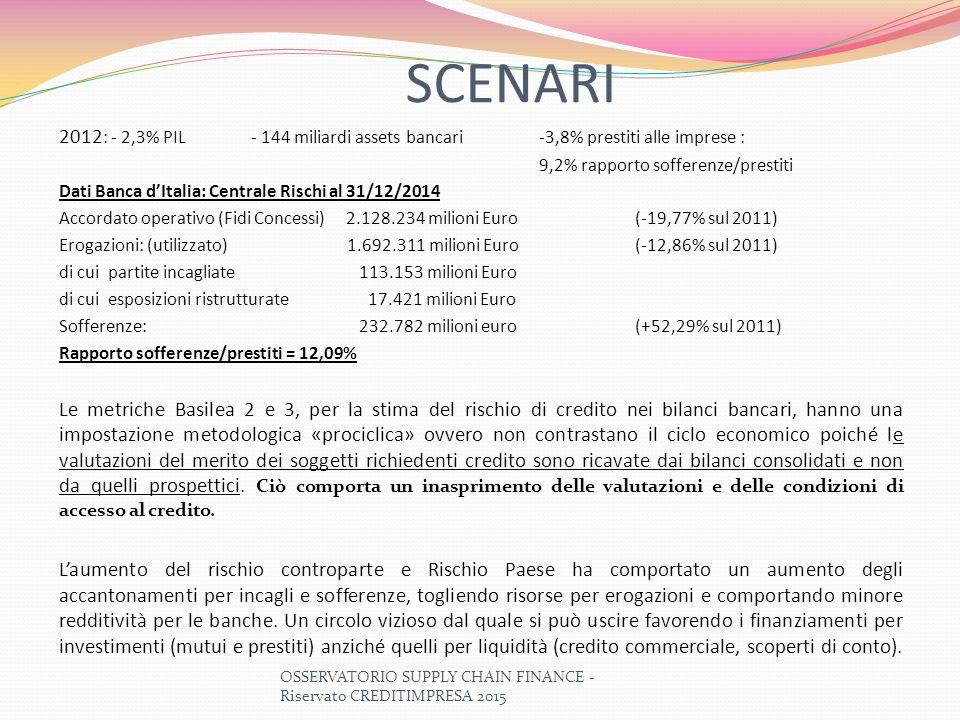 SCENARI 2012: - 2,3% PIL - 144 miliardi assets bancari -3,8% prestiti alle imprese : 9,2% rapporto sofferenze/prestiti.