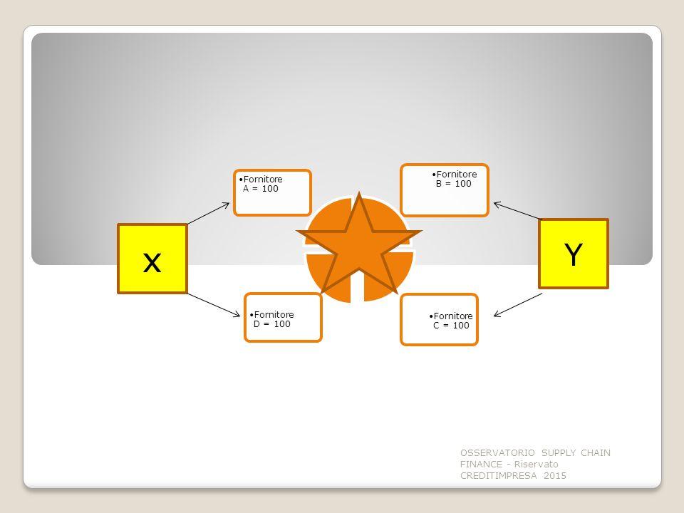 x Y OSSERVATORIO SUPPLY CHAIN FINANCE - Riservato CREDITIMPRESA 2015