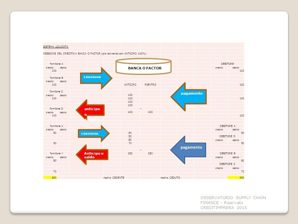 OSSERVATORIO SUPPLY CHAIN FINANCE - Riservato CREDITIMPRESA 2015