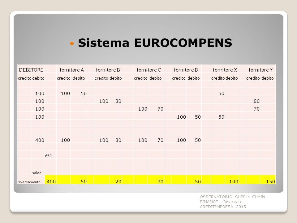 Sistema EUROCOMPENS DEBITORE fornitore A fornitore B fornitore C