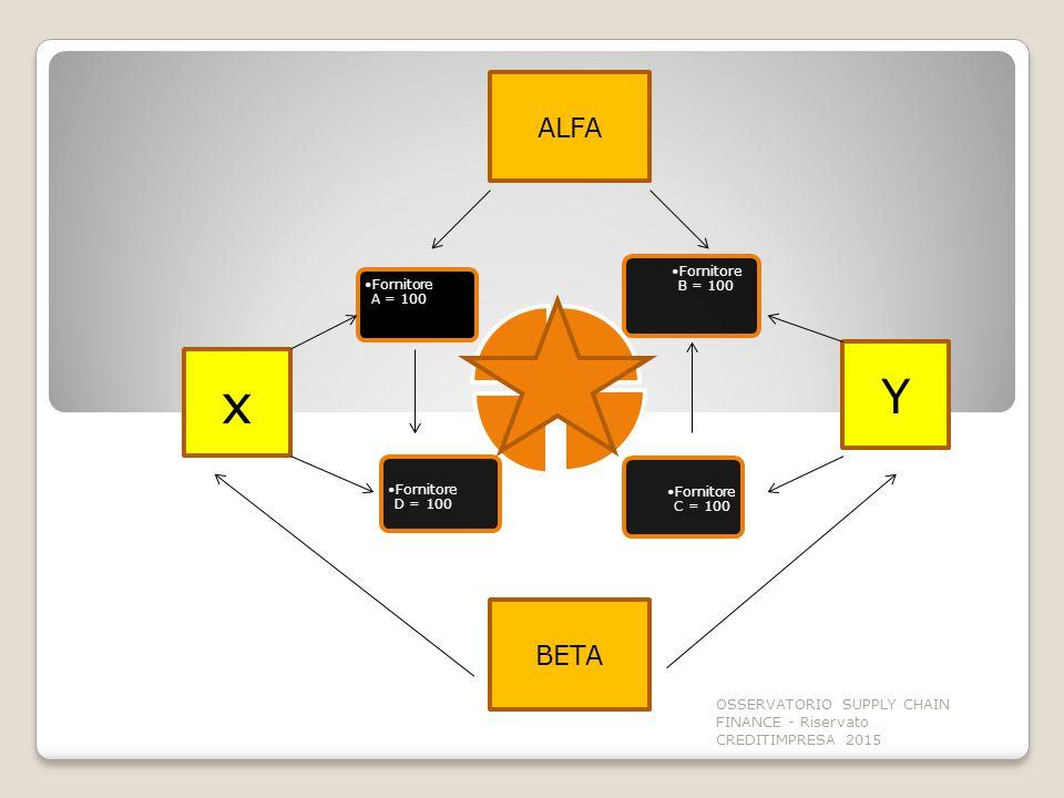 ALFA Fornitore A = 100. Fornitore B = 100. Fornitore C = 100. Fornitore D = 100. Y. x. BETA.