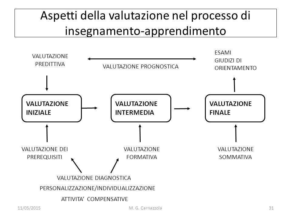 Aspetti della valutazione nel processo di insegnamento-apprendimento