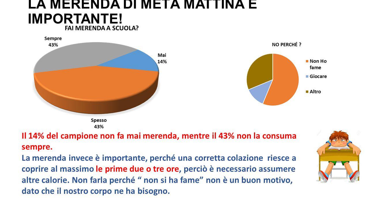 LA MERENDA DI METÀ MATTINA È IMPORTANTE!