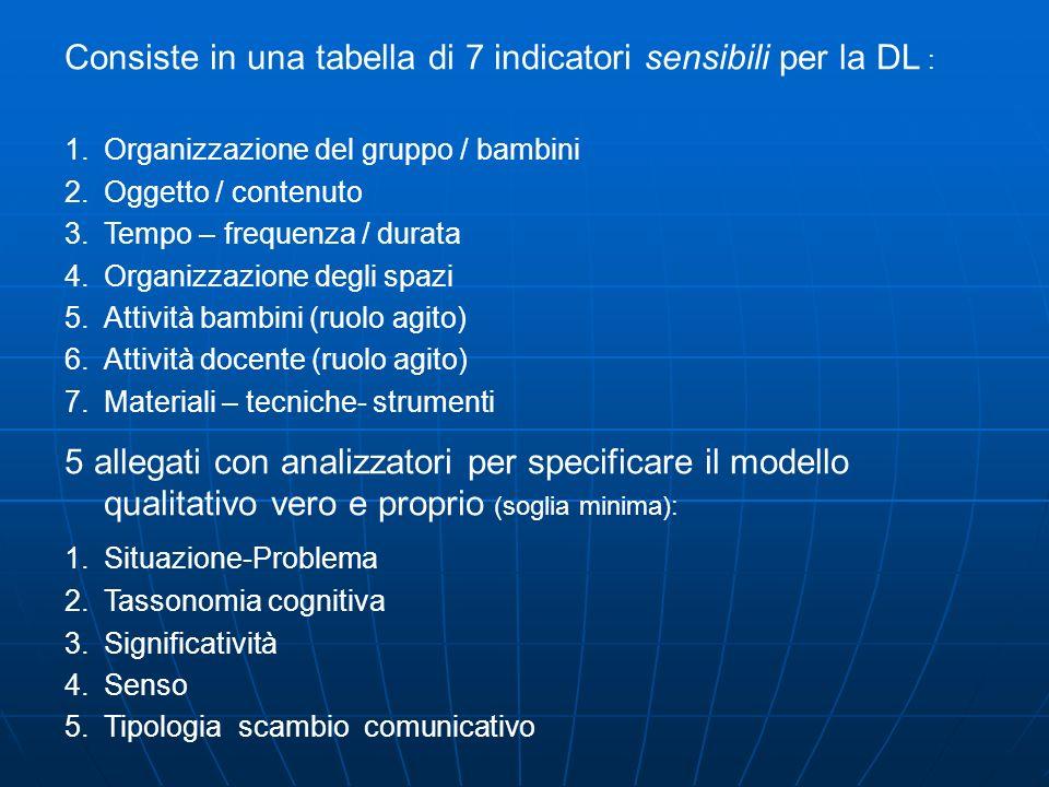 Consiste in una tabella di 7 indicatori sensibili per la DL :