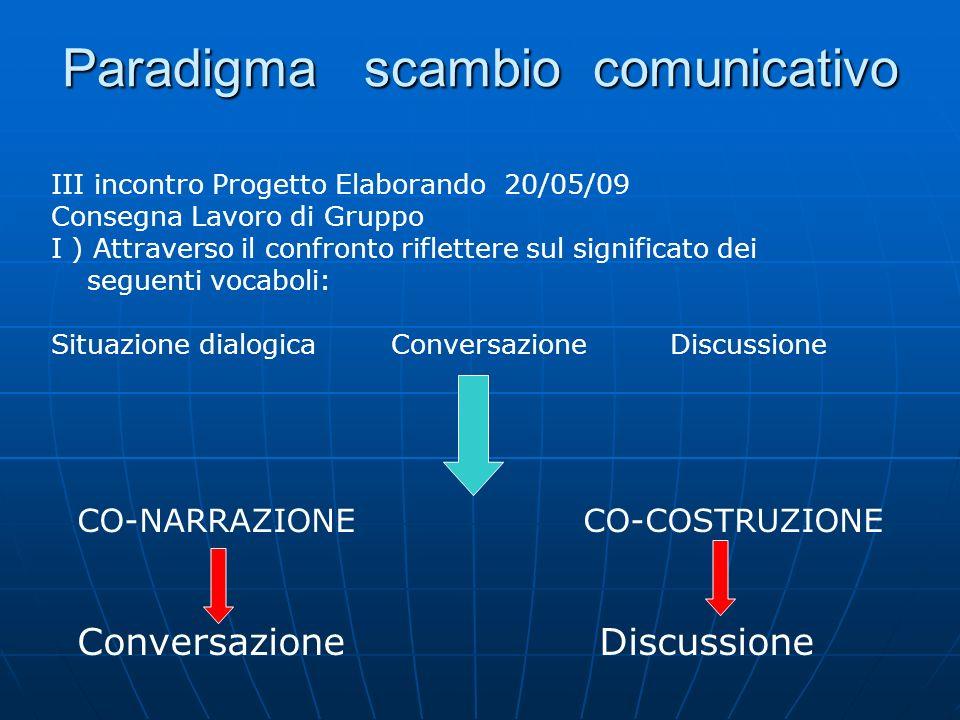 Paradigma scambio comunicativo
