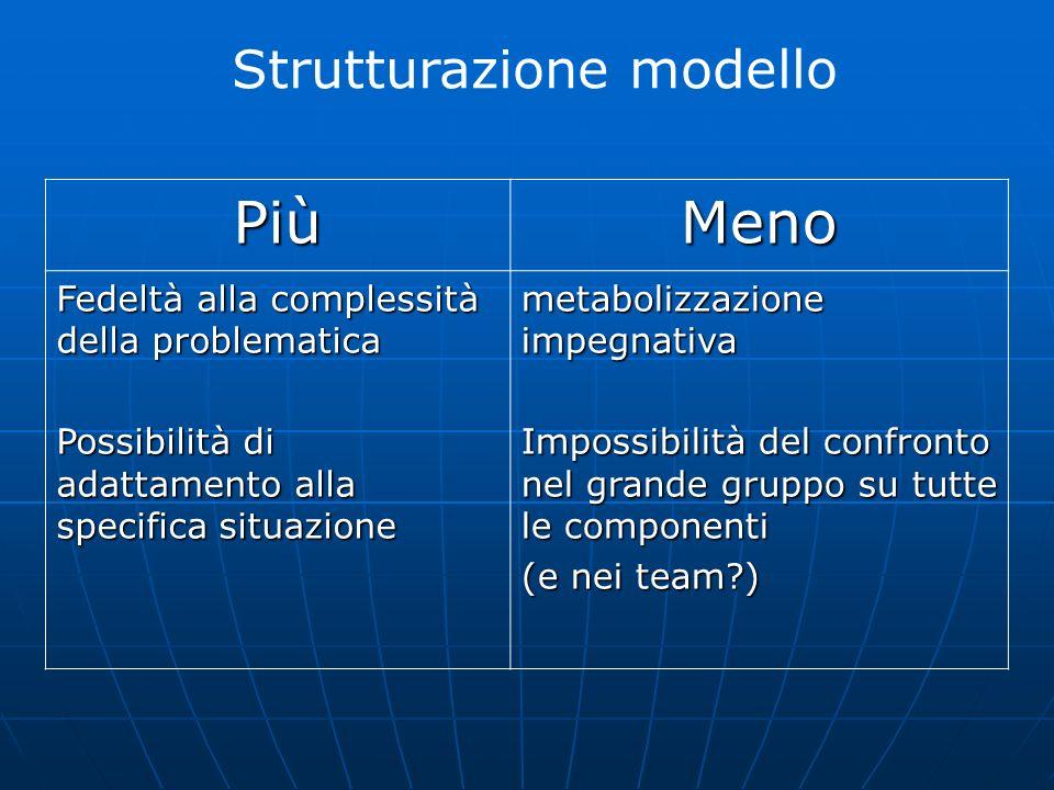 Strutturazione modello