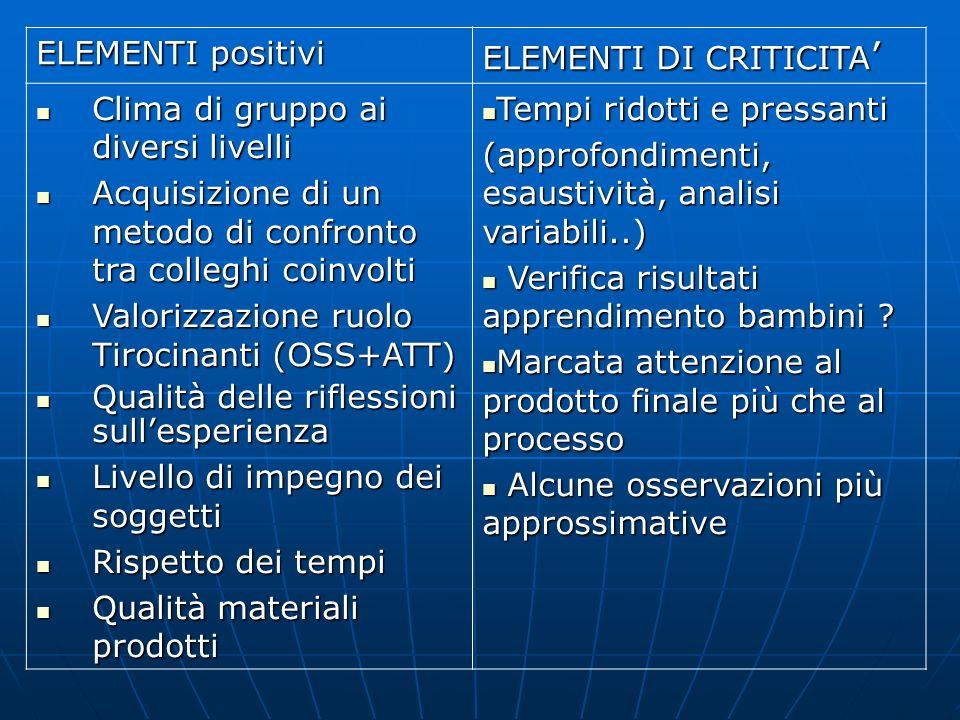 ELEMENTI positiviELEMENTI DI CRITICITA' Clima di gruppo ai diversi livelli. Acquisizione di un metodo di confronto tra colleghi coinvolti.