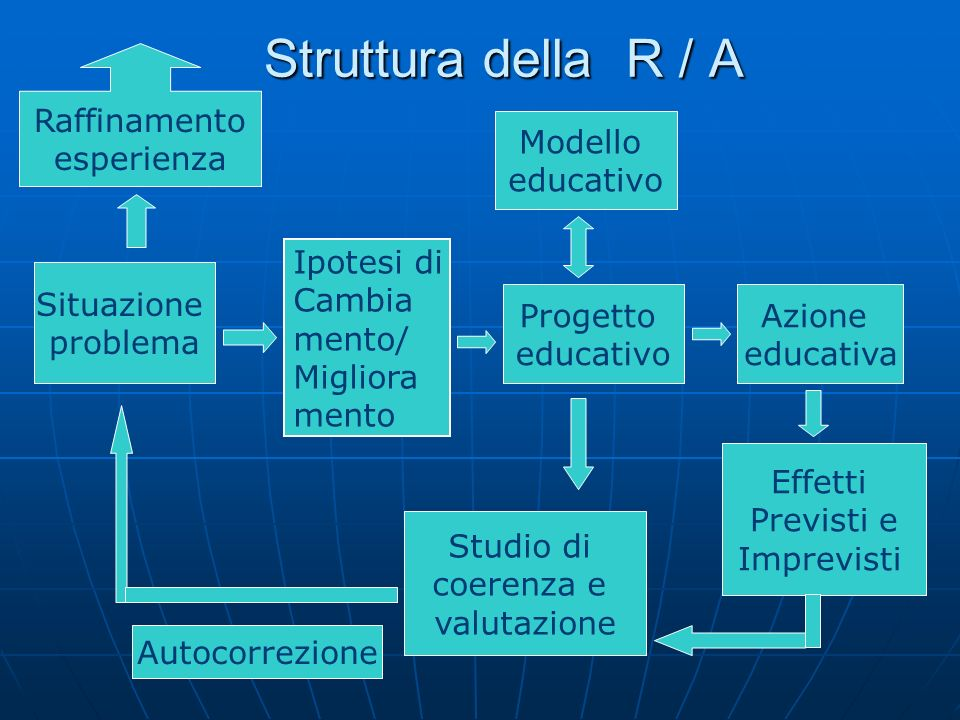 Struttura della R / A Raffinamento esperienza Modello educativo