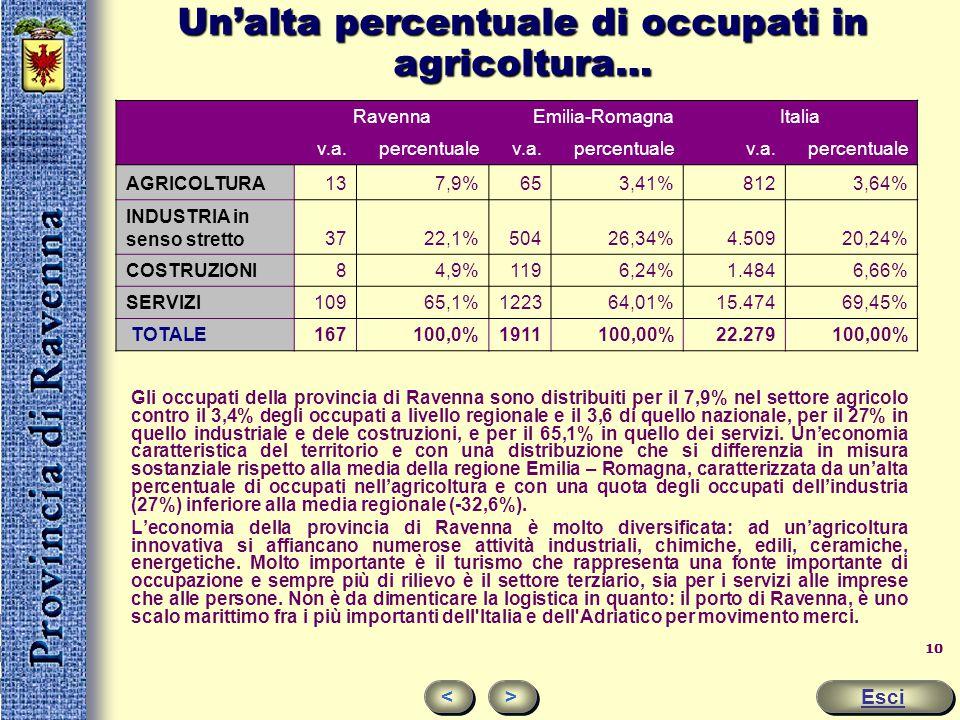 Un'alta percentuale di occupati in agricoltura…
